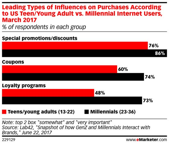 Graphic from eMarketer outlining purchase influencers between iGen and millennials